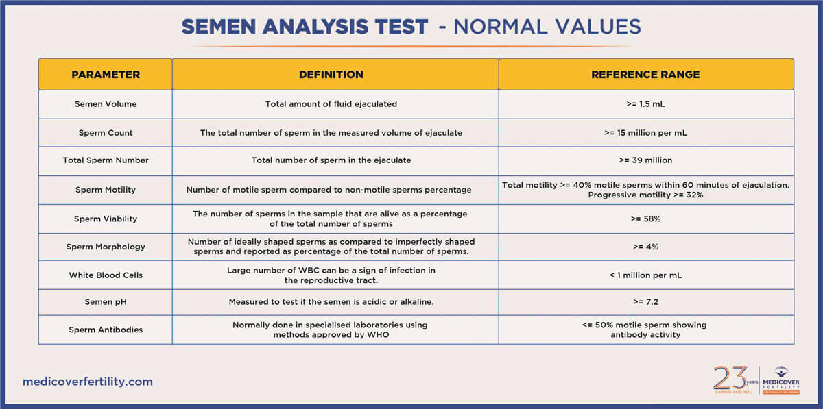 Semen Analysis Test - Normal Values