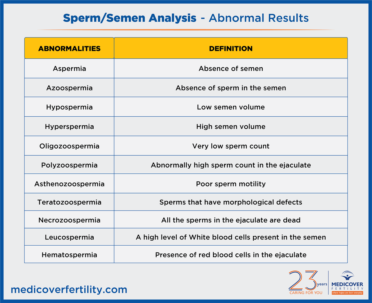 Semen Analysis – Abnormal Results