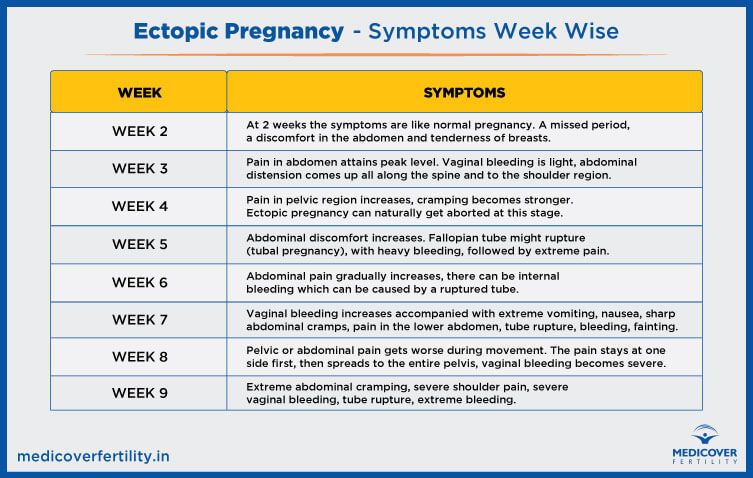 Ectopic Pregnancy - Symptoms Week Wise
